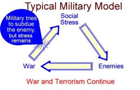 War on terrorism thesis